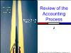 Kế toán, kiểm toán - Chapter 2: Review of the accounting process